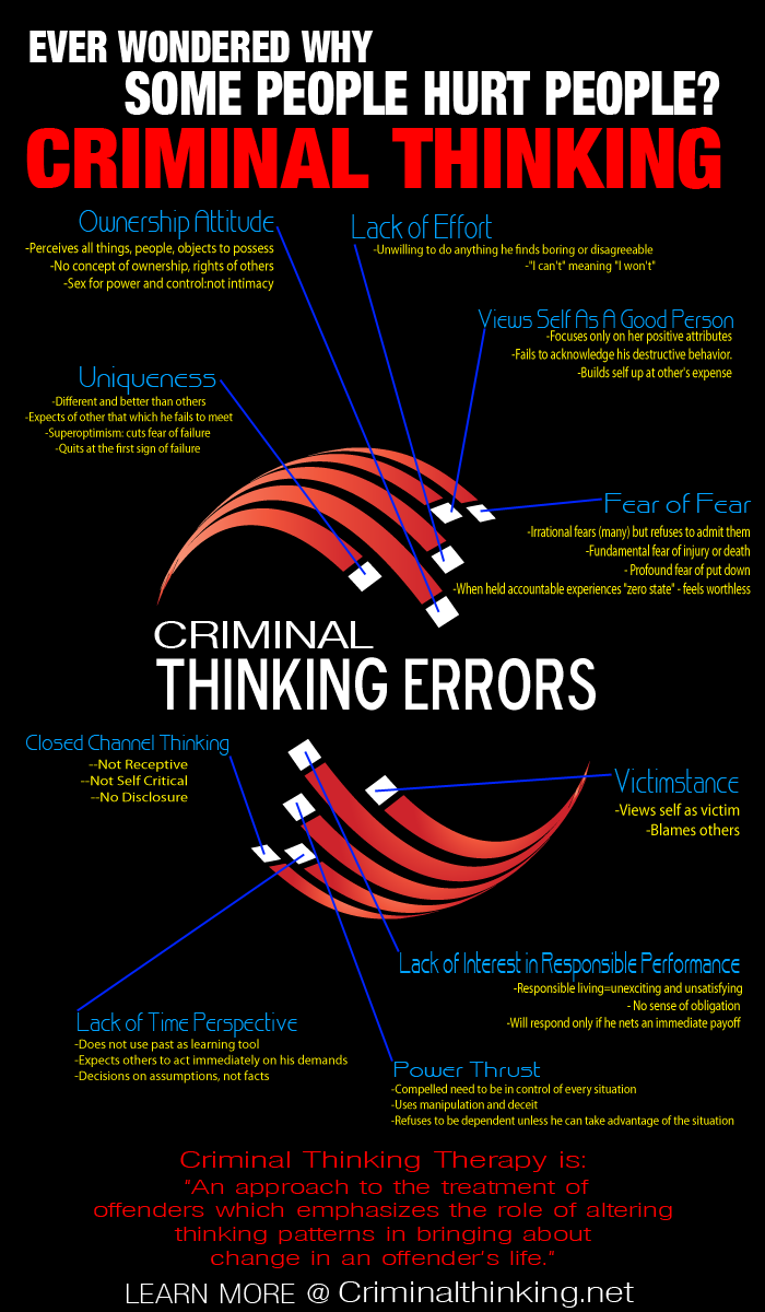 Thinking Errors Criminal Thinking